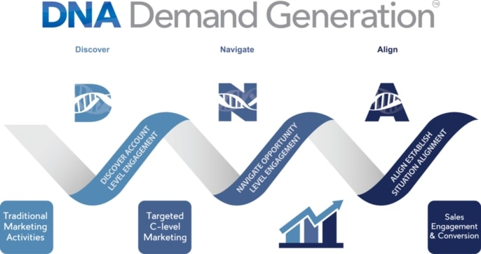 DNA Demand Generation